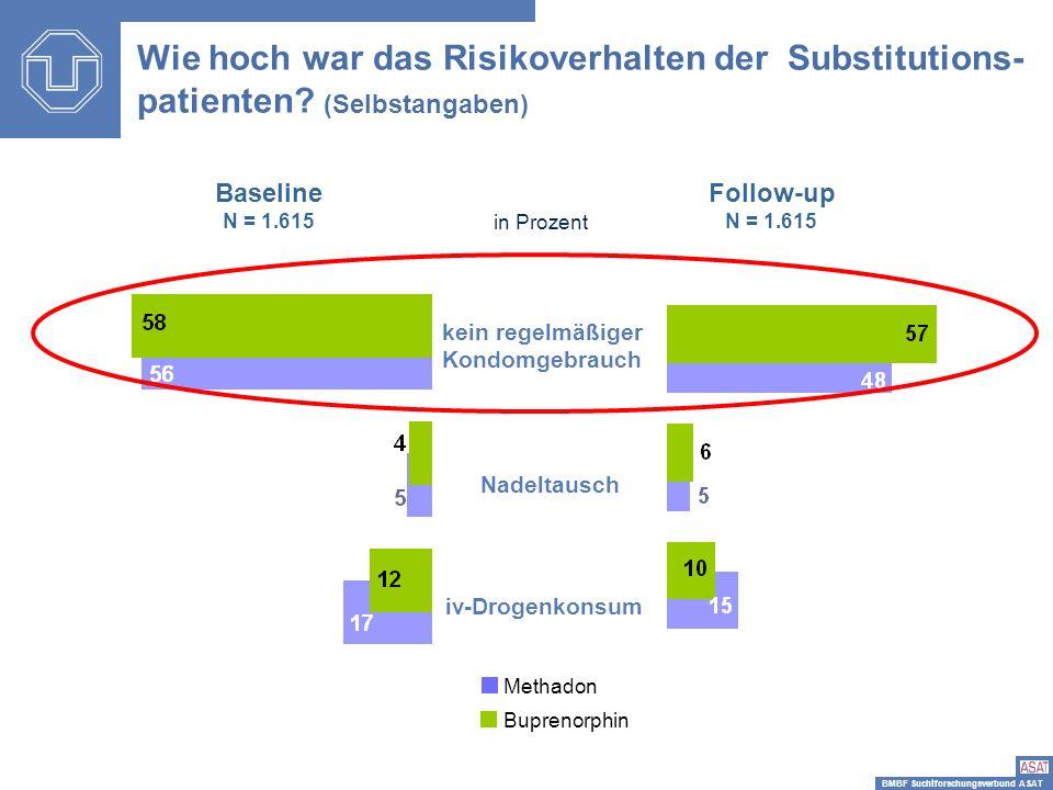 BMBF Suchtforschungsverbund ASAT Wie hoch war das Risikoverhalten der Substitutions- patienten? (Selbstangaben) Baseline N = 1.615 Follow-up N = 1.615