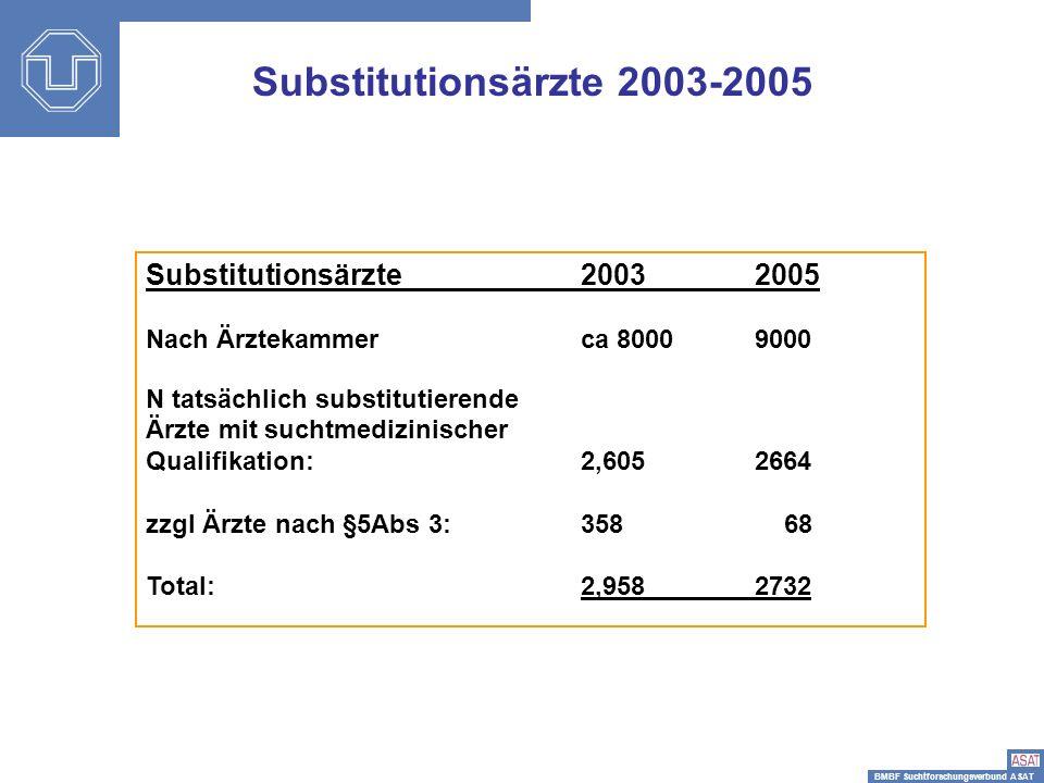 BMBF Suchtforschungsverbund ASAT Teilnahme Hauptstudie Baseline (2-3/2004) : N = 223 Ärzte/Einrichtungen mit N = 2.694 Patienten 86 Kleine Einrichtungen (<10 P/T) 101 Mittelgroße Einrichtungen (10-40 P/T) 36 Große Einrichtungen (>40 P/T) Patienten Fragebogen Arztassessment Fragebogen Standardisiertes Urin- Drogenscreening 1.