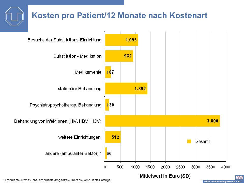 BMBF Suchtforschungsverbund ASAT Mittelwert in Euro (SD) Kosten pro Patient/12 Monate nach Kostenart Gesamt * Ambulante Arztbesuche, ambulante drogenf