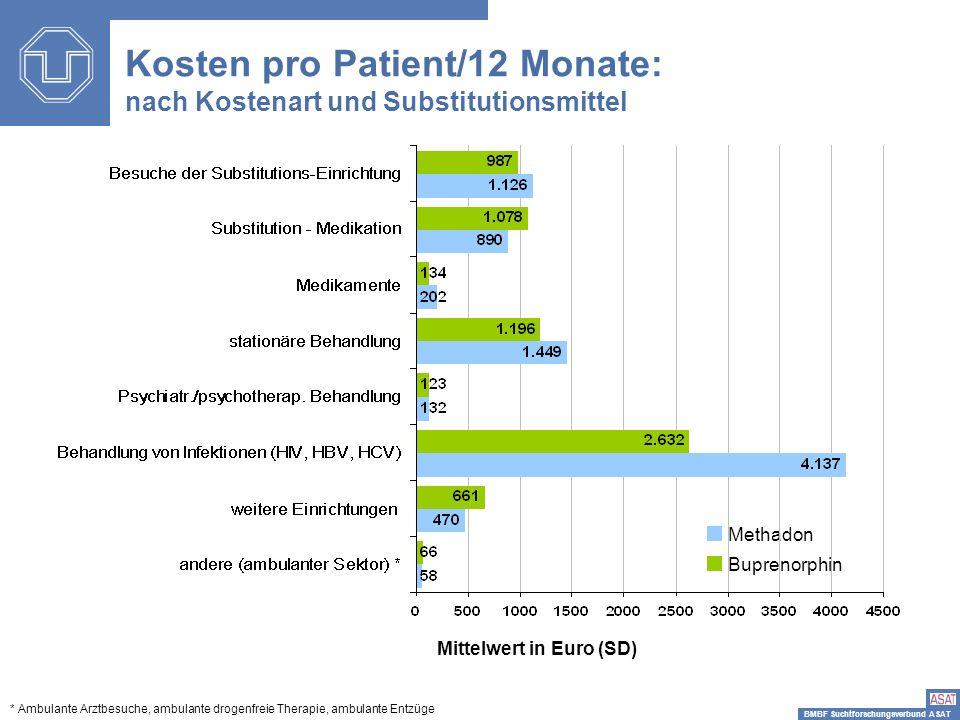 BMBF Suchtforschungsverbund ASAT Methadon Buprenorphin Mittelwert in Euro (SD) * Ambulante Arztbesuche, ambulante drogenfreie Therapie, ambulante Entz