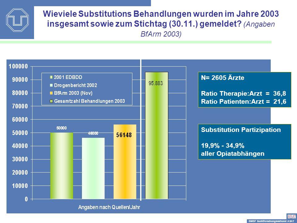 BMBF Suchtforschungsverbund ASAT Wieviele Substitutions Behandlungen wurden im Jahre 2003 insgesamt sowie zum Stichtag (30.11.) gemeldet? (Angaben BfA