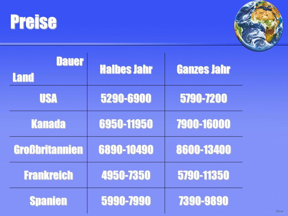 Preise Dauer DauerLand Halbes Jahr Ganzes Jahr USA5290-69005790-7200 Kanada6950-119507900-16000 Großbritannien6890-104908600-13400 Frankreich4950-73505790-11350 Spanien5990-79907390-9890