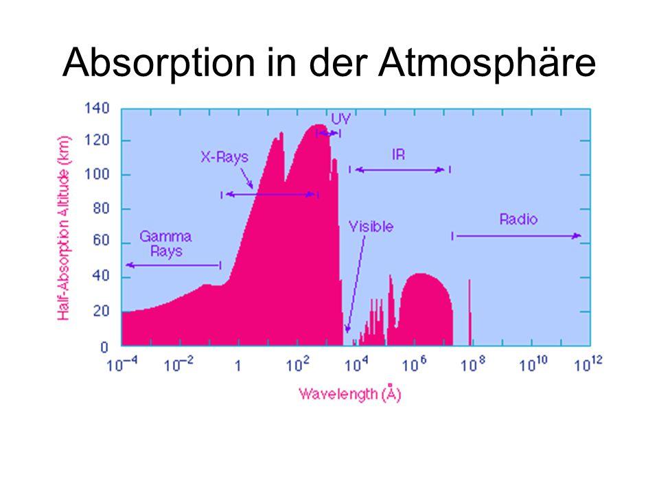 Absorption in der Atmosphäre