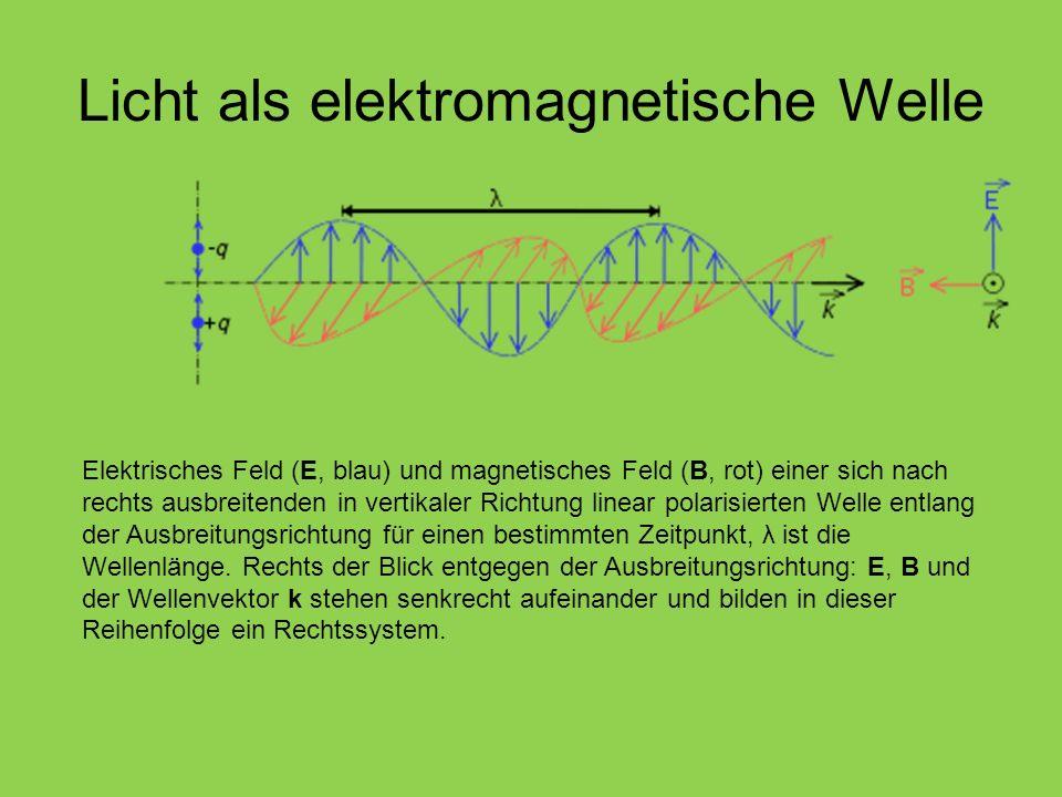 Licht als elektromagnetische Welle Elektrisches Feld (E, blau) und magnetisches Feld (B, rot) einer sich nach rechts ausbreitenden in vertikaler Richt
