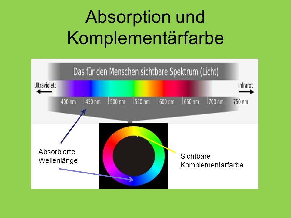Absorption und Komplementärfarbe Absorbierte Wellenlänge Sichtbare Komplementärfarbe