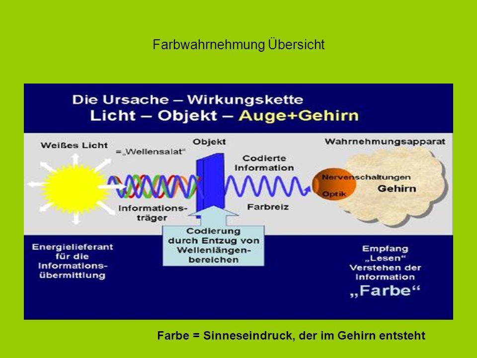 Licht-Entstehung