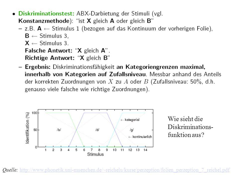 Wie sieht die Diskriminations- funktion aus? Quelle: http://www.phonetik.uni-muenchen.de/~reichelu/kurse/perzeption/folien_perzeption_7_reichel.pdfhtt