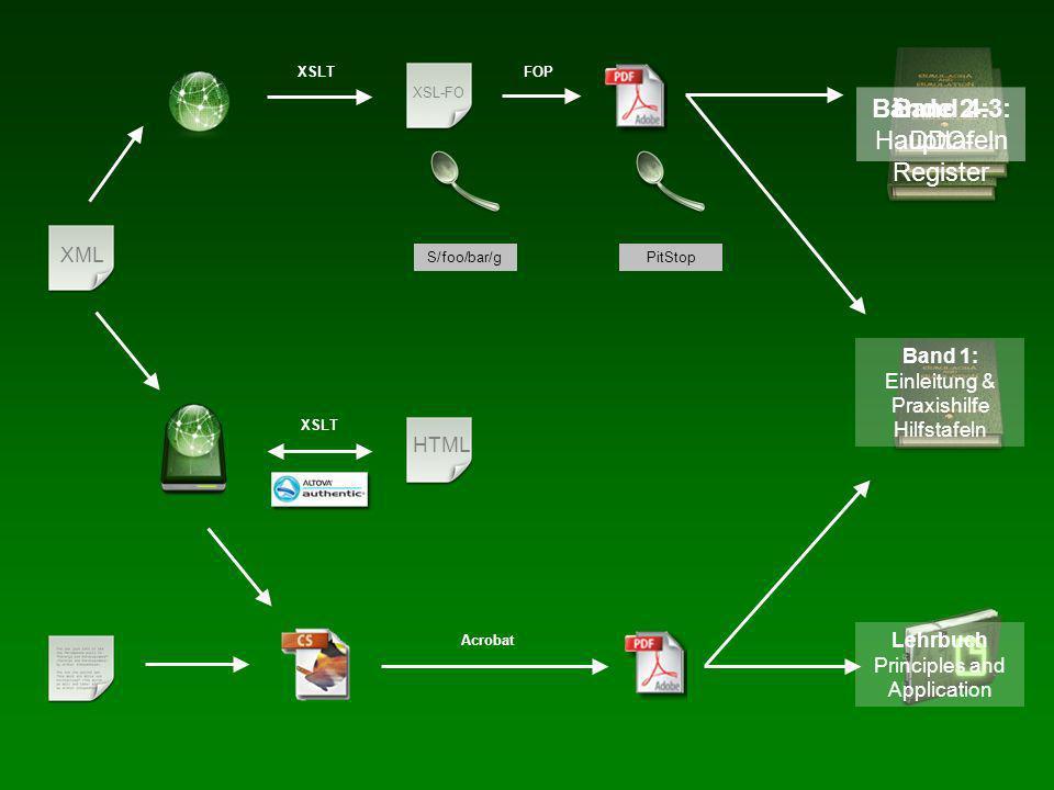 XML HTML XSL-FO XSLT FOP PitStopS/foo/bar/g Acrobat Bände 2–3: Haupttafeln Band 4: DDC- Register Band 1: Einleitung & Praxishilfe Hilfstafeln Lehrbuch