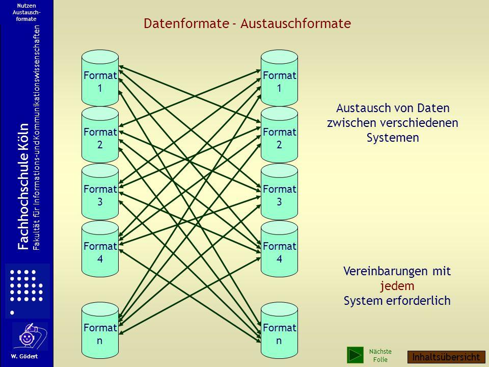 Strukturierung von Datenformaten Ansetzungsdaten und Normdaten Bestandsabhängige (bibliotheksspezifische Daten), (z.B.