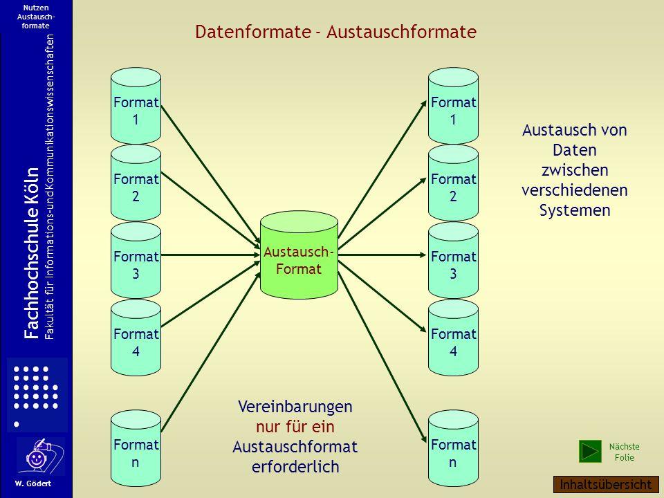 W. Gödert Fachhochschule Köln Fakultät für Informations-und Kommunikationswissenschaften Nutzen Austausch- formate Datenformate - Austauschformate For