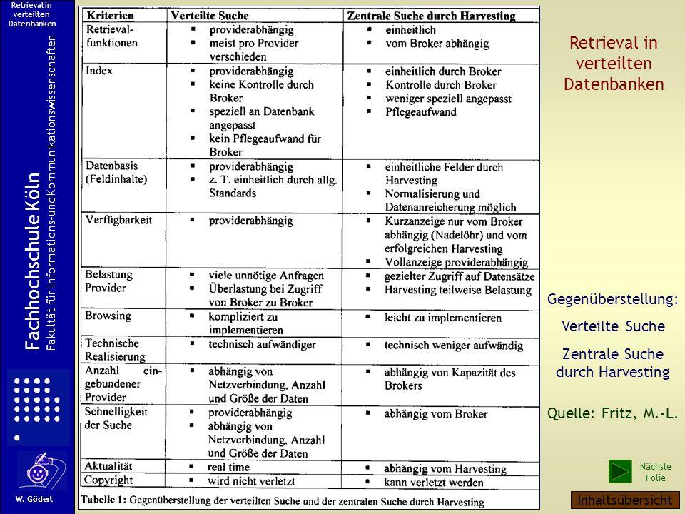 Retrieval in verteilten Datenbanken Fachhochschule Köln Fakultät für Informations-und Kommunikationswissenschaften W.
