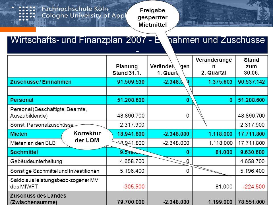 Wirtschafts- und Finanzplan 2007 - Einnahmen und Zuschüsse - Planung Stand 31.1. Veränderungen 1. Quartal Veränderunge n 2. Quartal Stand zum 30.06. Z