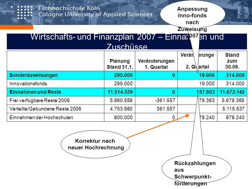 Wirtschafts- und Finanzplan 2007 – Einnahmen und Zuschüsse Planung Stand 31.1. Veränderungen 1. Quartal Veränderunge n 2. Quartal Stand zum 30.06. Son