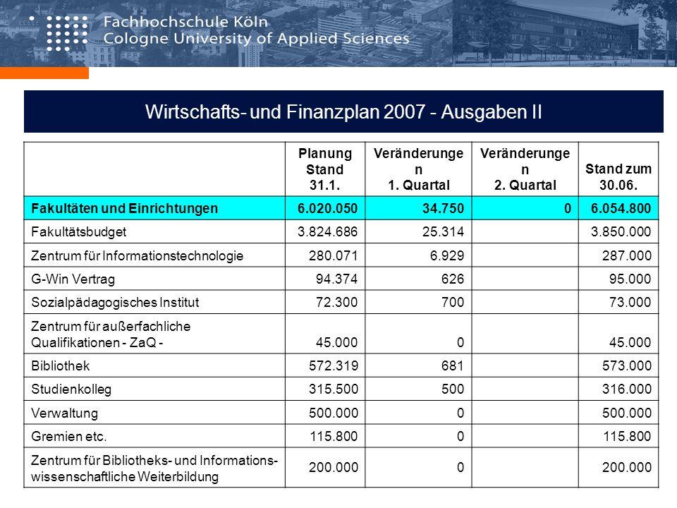 Wirtschafts- und Finanzplan 2007 - Ausgaben II Planung Stand 31.1. Veränderunge n 1. Quartal Veränderunge n 2. Quartal Stand zum 30.06. Fakultäten und