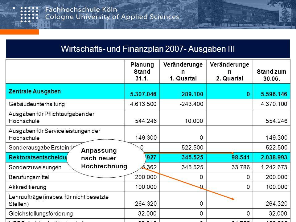 Wirtschafts- und Finanzplan 2007- Ausgaben III Planung Stand 31.1. Veränderunge n 1. Quartal Veränderunge n 2. Quartal Stand zum 30.06. Zentrale Ausga