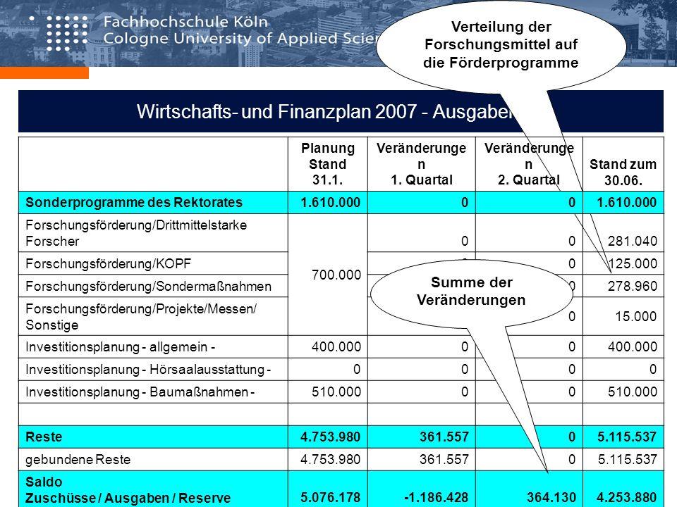 Wirtschafts- und Finanzplan 2007 - Ausgaben IIII Verteilung der Forschungsmittel auf die Förderprogramme Planung Stand 31.1. Veränderunge n 1. Quartal