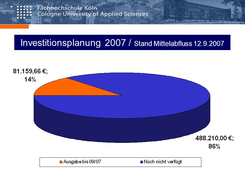 Investitionsplanung 2007 / Stand Mittelabfluss 12.9.2007