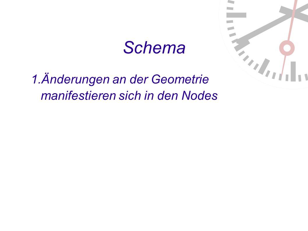 Schema 1. Änderungen an der Geometrie manifestieren sich in den Nodes