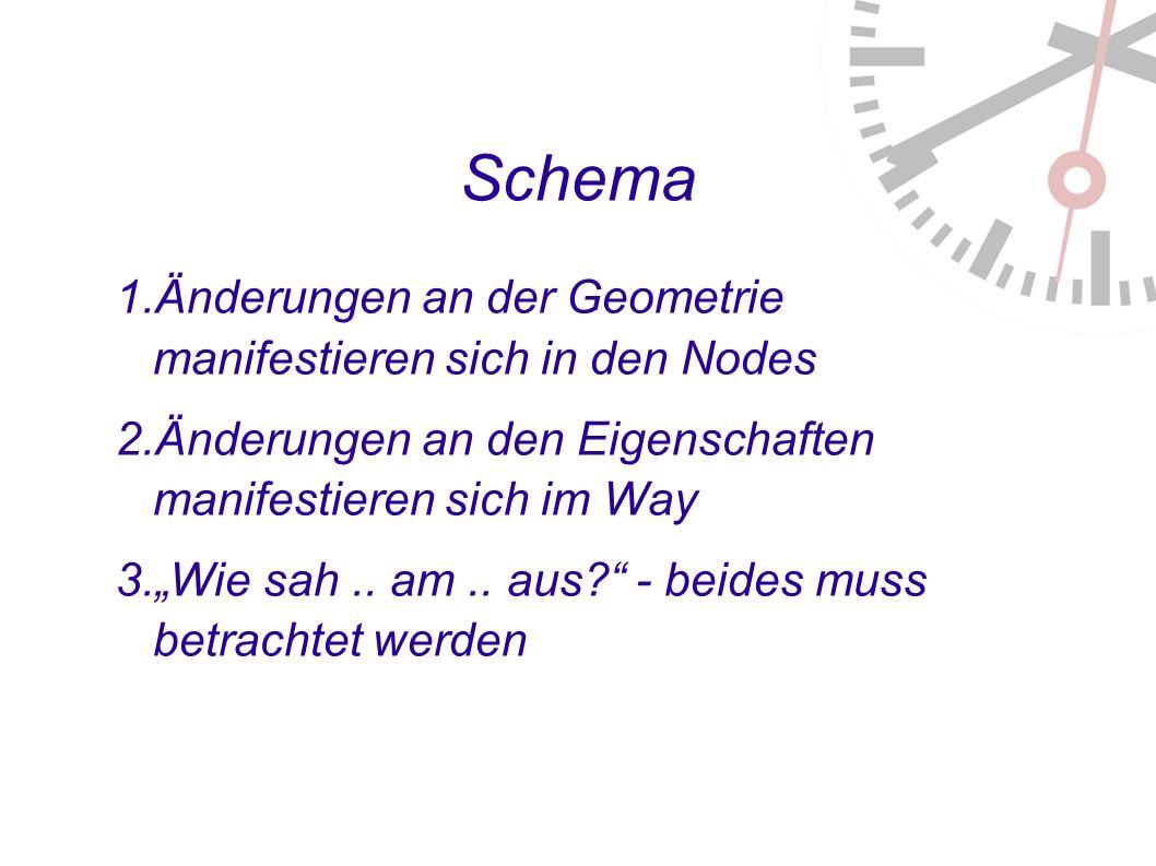 Schema 1. Änderungen an der Geometrie manifestieren sich in den Nodes 2.