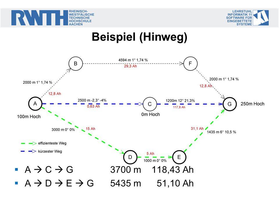 Beispiel (Hinweg) A C G3700 m118,43 Ah A D E G 5435 m 51,10 Ah