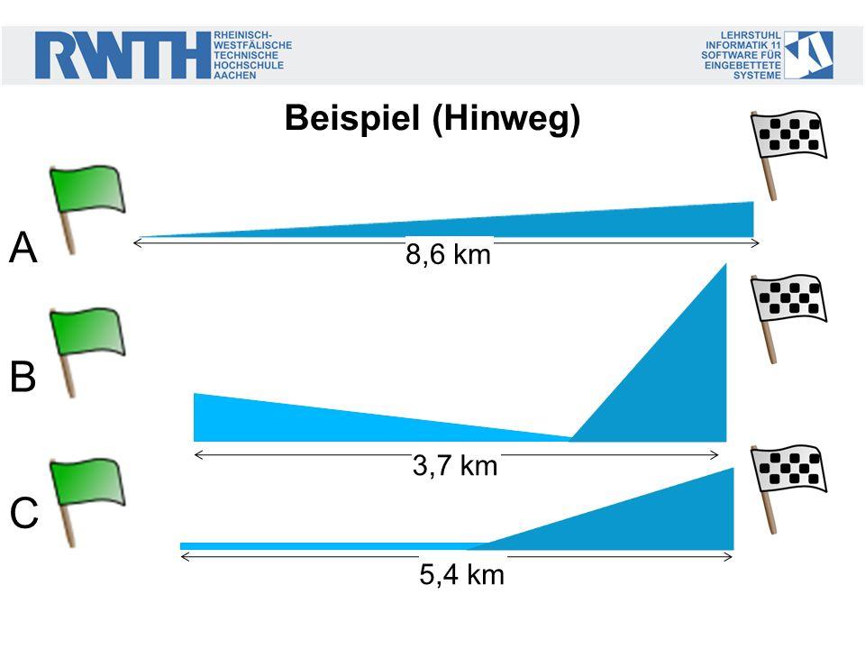 Beispiel (Hinweg) 3,7 km 8,6 km 5,4 km A B C