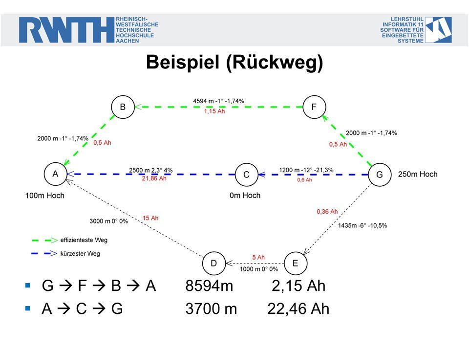 Beispiel (Rückweg) G F B A 8594m 2,15 Ah A C G3700 m 22,46 Ah
