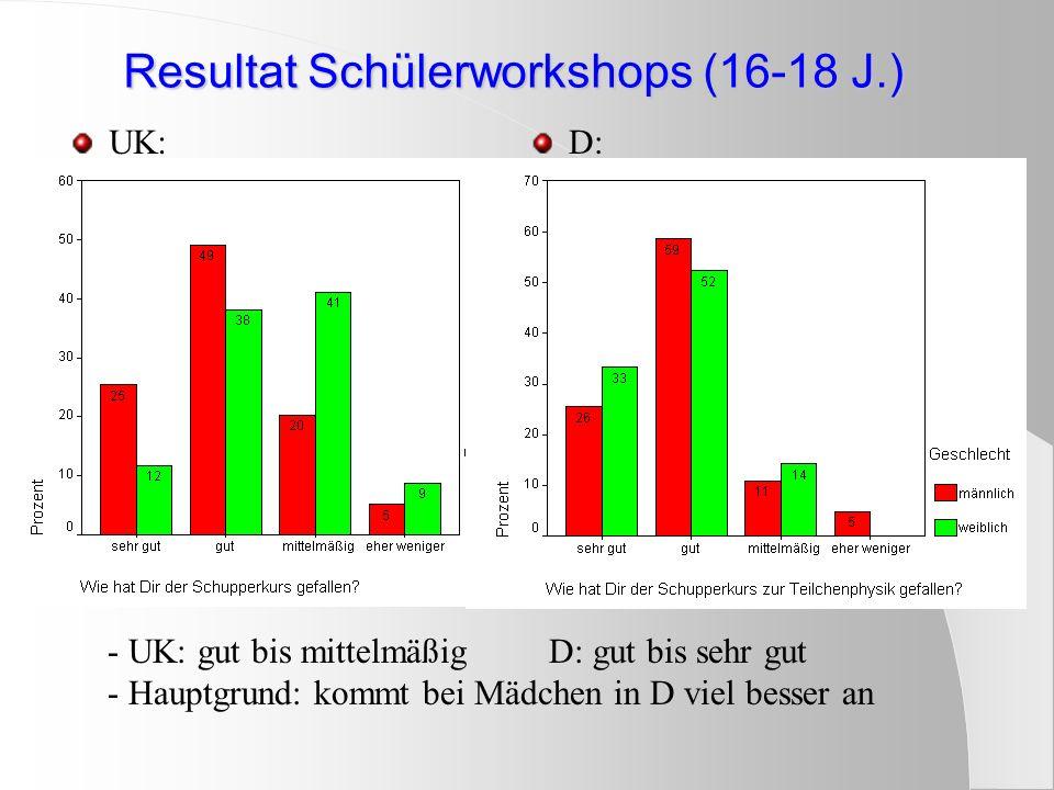 Resultat Schülerworkshops (16-18 J.) Resultat Schülerworkshops (16-18 J.) UK:D: - UK: gut bis mittelmäßig D: gut bis sehr gut - Hauptgrund: kommt bei Mädchen in D viel besser an