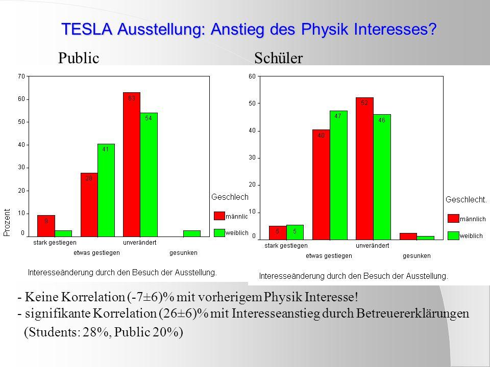 TESLA Ausstellung: Anstieg des Physik Interesses? PublicSchüler - Keine Korrelation (-7±6)% mit vorherigem Physik Interesse! - signifikante Korrelatio