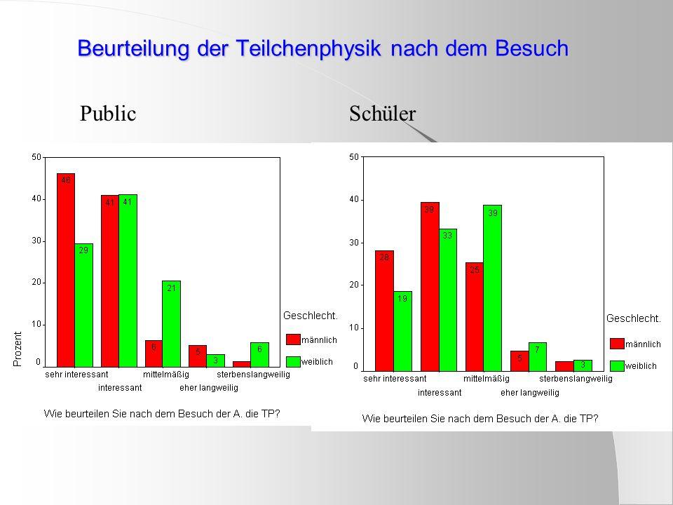 Outreach financing 1% der Projekt Bewilligungssumme für outreach in: UK (empf.), USA (verpfl.), F (empf.) Einmalige Geldmittel für mehrere Jahre: Schweden (LHC) Siuation in D: Große Einzelprojekte über/vom BMBF, e.g.