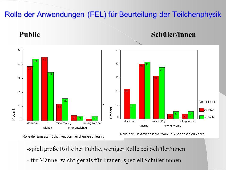 Rolle der Anwendungen (FEL) für Beurteilung der Teilchenphysik PublicSchüler/innen -spielt große Rolle bei Public, weniger Rolle bei Schüler/innen - für Männer wichtiger als für Frauen, speziell Schülerinnnen