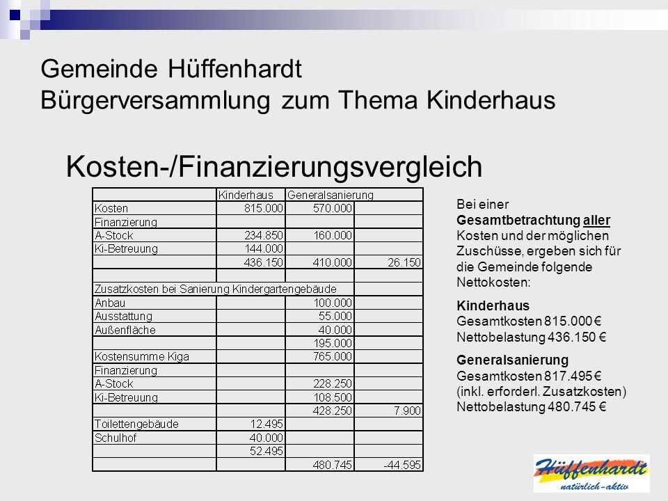 Gemeinde Hüffenhardt Bürgerversammlung zum Thema Kinderhaus Kosten-/Finanzierungsvergleich Bei einer Gesamtbetrachtung aller Kosten und der möglichen