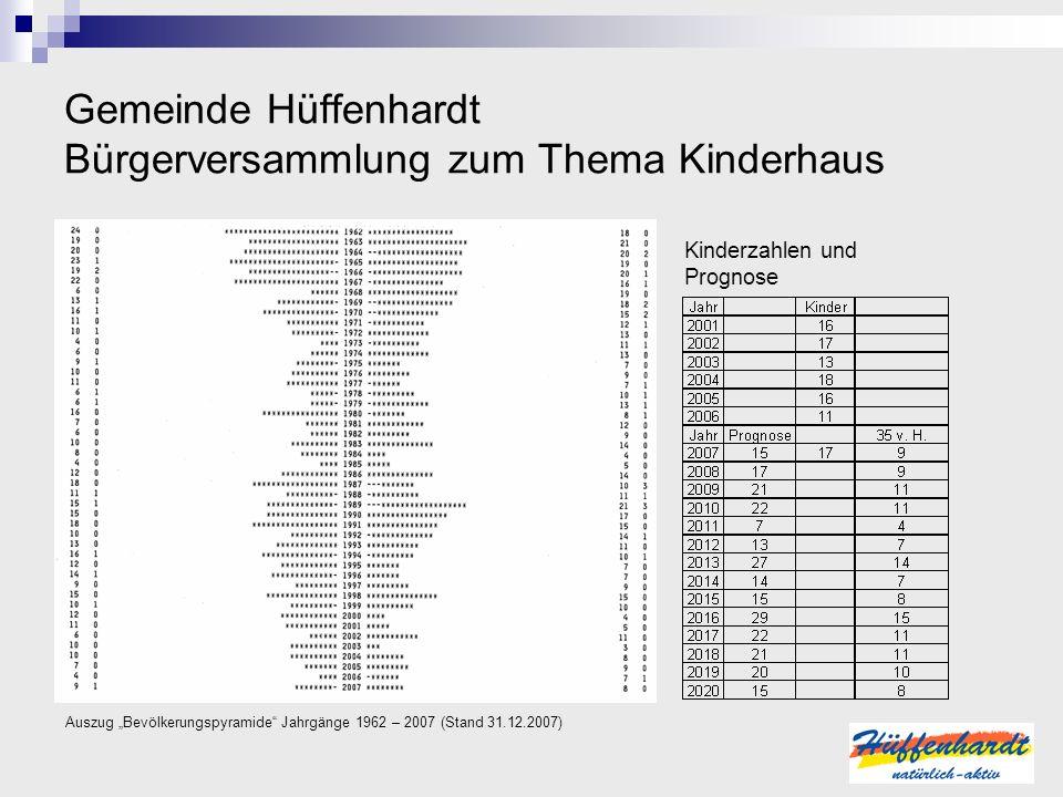 Gemeinde Hüffenhardt Bürgerversammlung zum Thema Kinderhaus Kinderzahlen und Prognose Auszug Bevölkerungspyramide Jahrgänge 1962 – 2007 (Stand 31.12.2