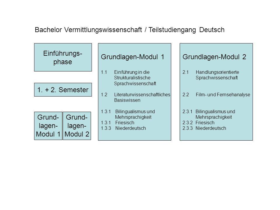 Einführungs- phase Bachelor Vermittlungswissenschaft / Teilstudiengang Deutsch 1.