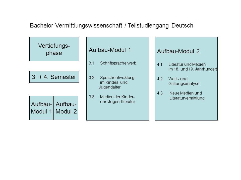 Vertiefungs- phase Bachelor Vermittlungswissenschaft / Teilstudiengang Deutsch 3.