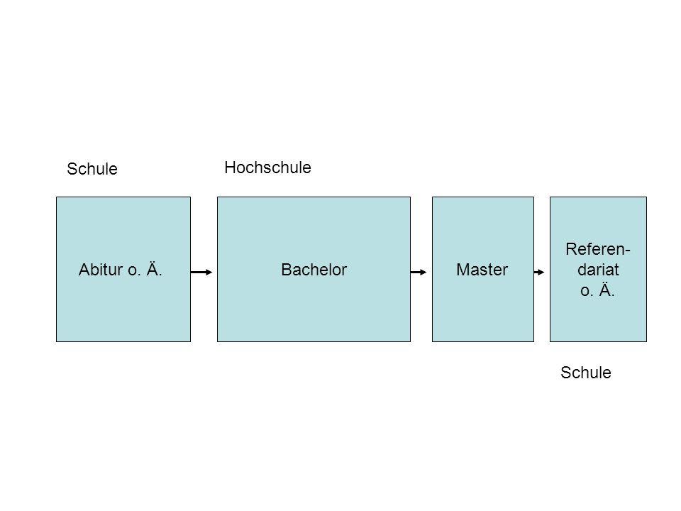 Abitur o. Ä.BachelorMaster Referen- dariat o. Ä. Schule Hochschule Schule