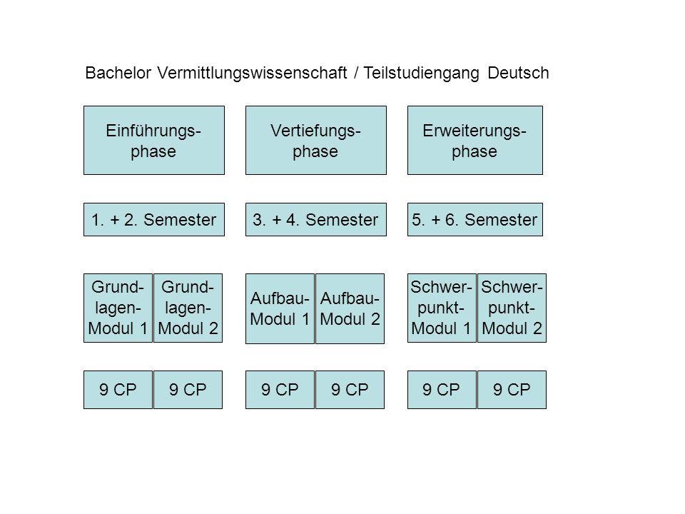 Einführungs- phase Vertiefungs- phase Erweiterungs- phase Bachelor Vermittlungswissenschaft / Teilstudiengang Deutsch 1.