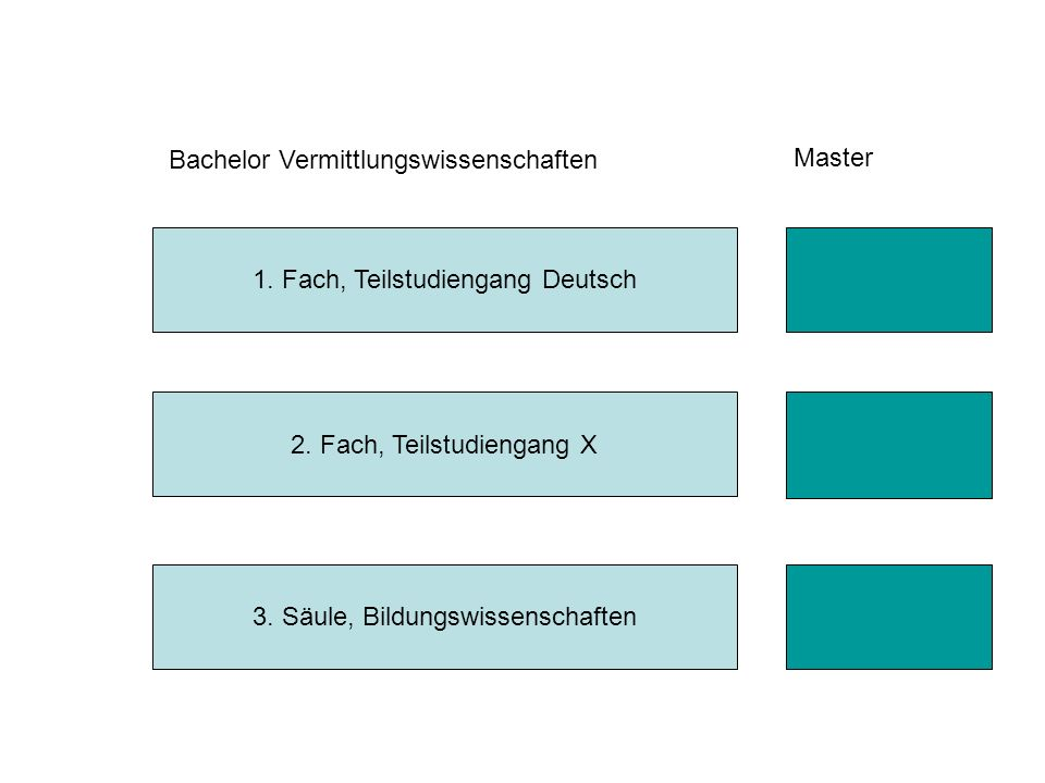 1.Fach, Teilstudiengang Deutsch 2. Fach, Teilstudiengang X 3.