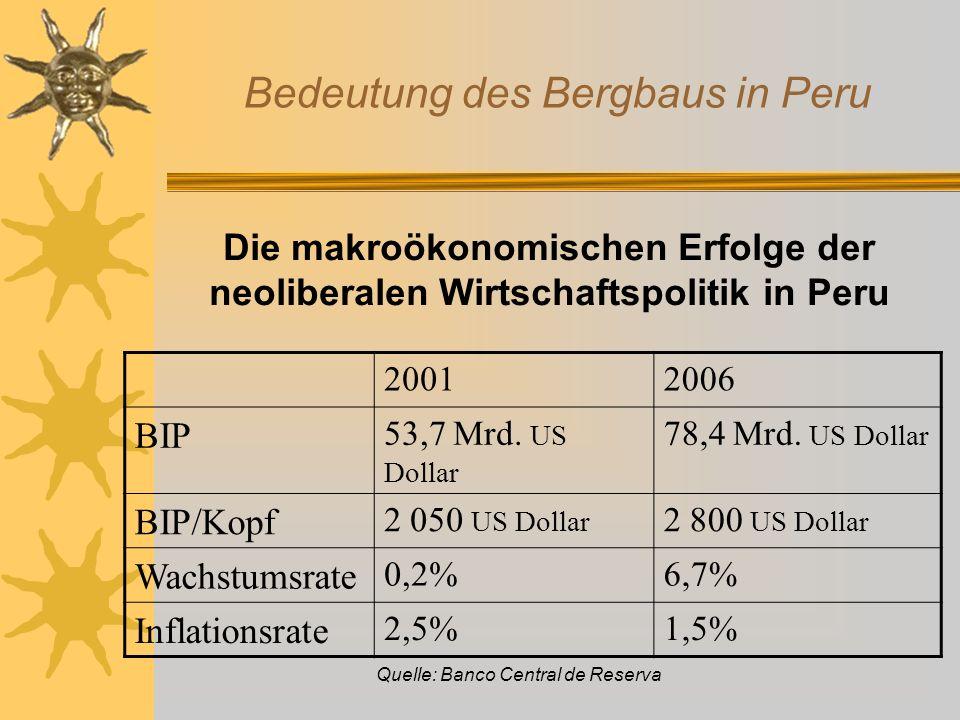 Die Entwicklung der Armut in Peru 19851991199419972000 (26 Mio Einwohn.) 2005 (27 Mio Einwohn.) Extreme Armut 18,4 %26,8 %19,0 %14,7 %14,8 % (4,2 Mio EinwohnerInnen) Nichtextreme Armut 23,2 %30,6 %34,4 %36,0 %39,3 % (9,86 Mio EinwohnerInnen) Gesamtzahl der Armen 41,6 % 57,4 % 53,4 %50,7 % 54,1% (14,06 Mio EinwohnerInnen) 51,6% (14,04 Mio EinwohnerInnen) Quellen: Censo de Población y Vivienda 2005.