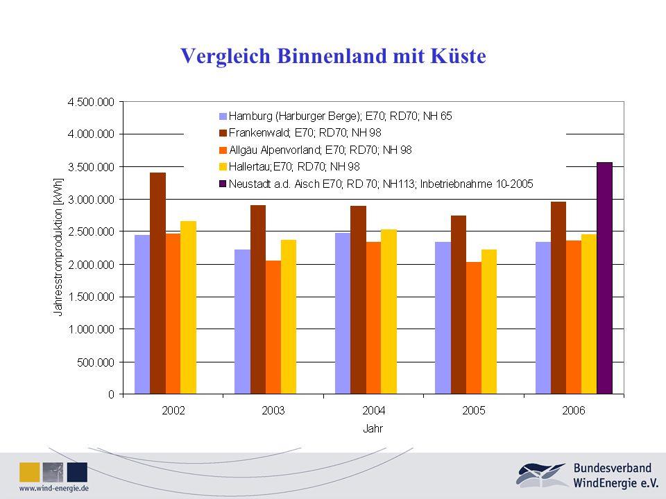 Am Beispiel Neustadt a.d.Aisch Zufriedene Bürger, die auf ihre Anlagen stolz sind.