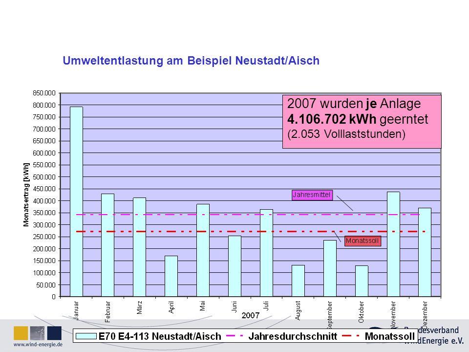 2007 wurden je Anlage 4.106.702 kWh geerntet (2.053 Volllaststunden) Umweltentlastung am Beispiel Neustadt/Aisch