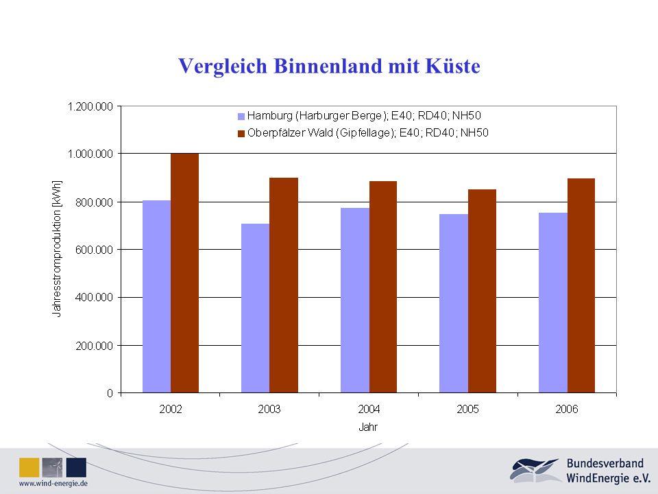 34 Betriebsdaten Mittelwert 2006 bis 2009: 99,07% Garantierte Verfügbarkeit 97 %