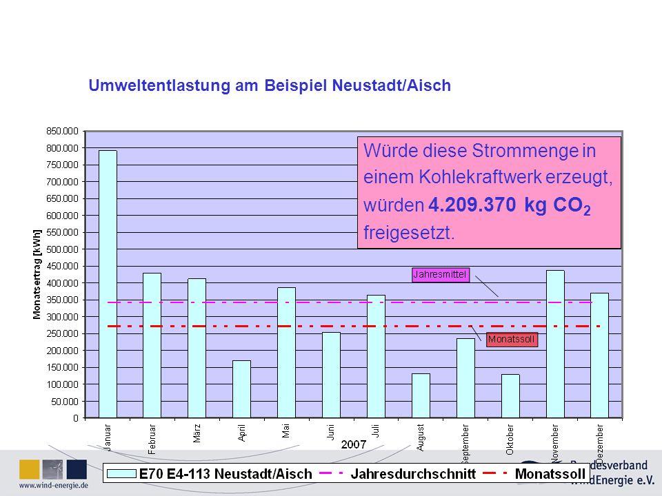 Würde diese Strommenge in einem Kohlekraftwerk erzeugt, würden 4.209.370 kg CO 2 freigesetzt. Umweltentlastung am Beispiel Neustadt/Aisch