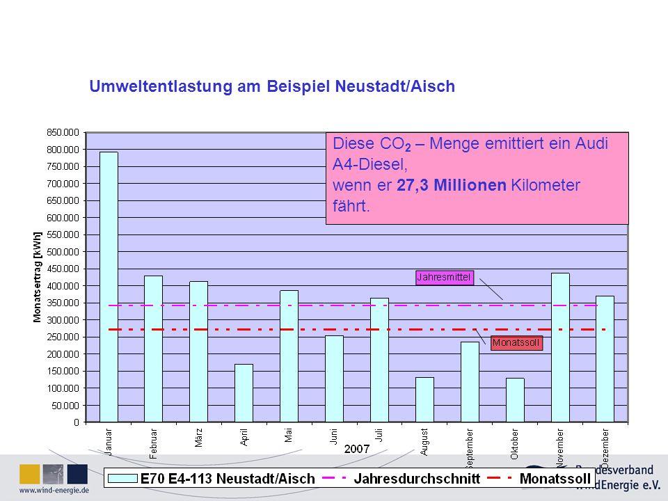Diese CO 2 – Menge emittiert ein Audi A4-Diesel, wenn er 27,3 Millionen Kilometer fährt. Umweltentlastung am Beispiel Neustadt/Aisch