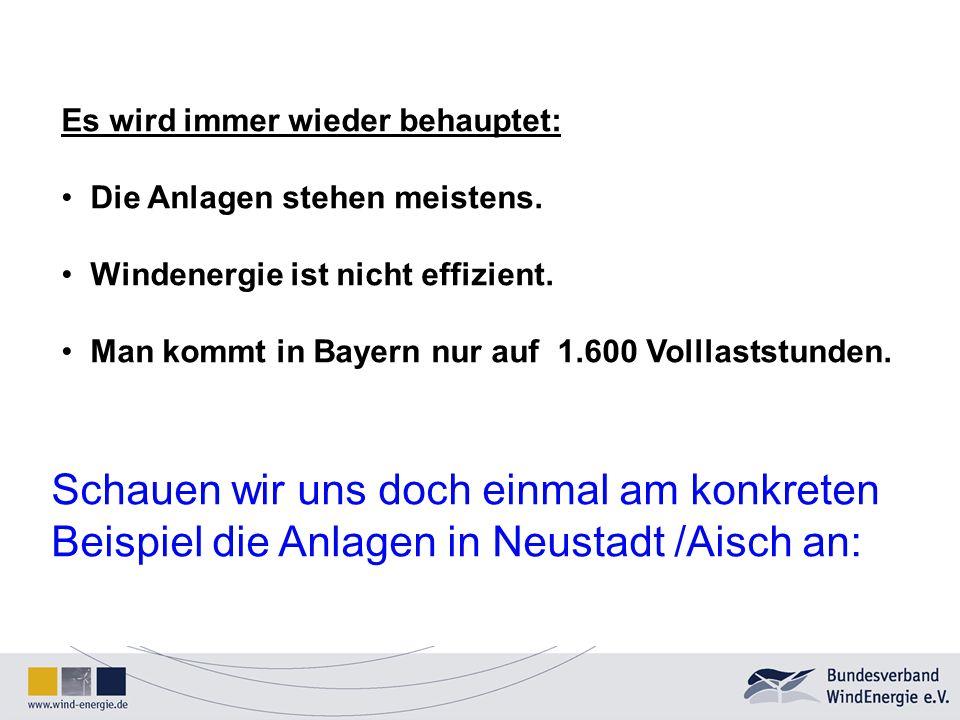 Es wird immer wieder behauptet: Die Anlagen stehen meistens. Windenergie ist nicht effizient. Man kommt in Bayern nur auf 1.600 Volllaststunden. Schau