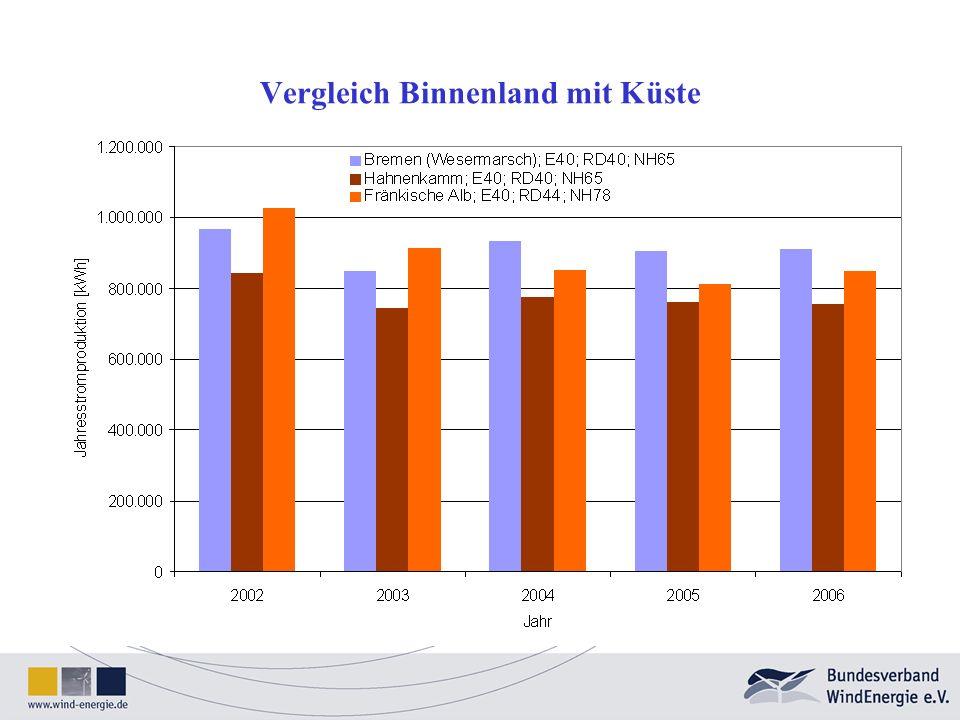 Vergleichen wir die Erträge am konkreten Beispiel Neustadt a.d. Aisch