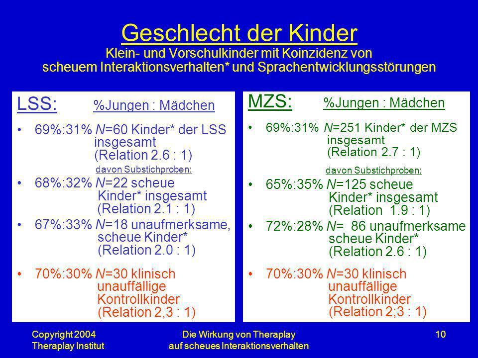 Copyright 2004 Theraplay Institut Die Wirkung von Theraplay auf scheues Interaktionsverhalten 10 Geschlecht der Kinder Klein- und Vorschulkinder mit K
