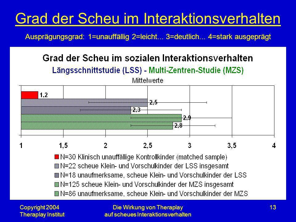 Copyright 2004 Theraplay Institut Die Wirkung von Theraplay auf scheues Interaktionsverhalten 13 Grad der Scheu im Interaktionsverhalten Ausprägungsgr