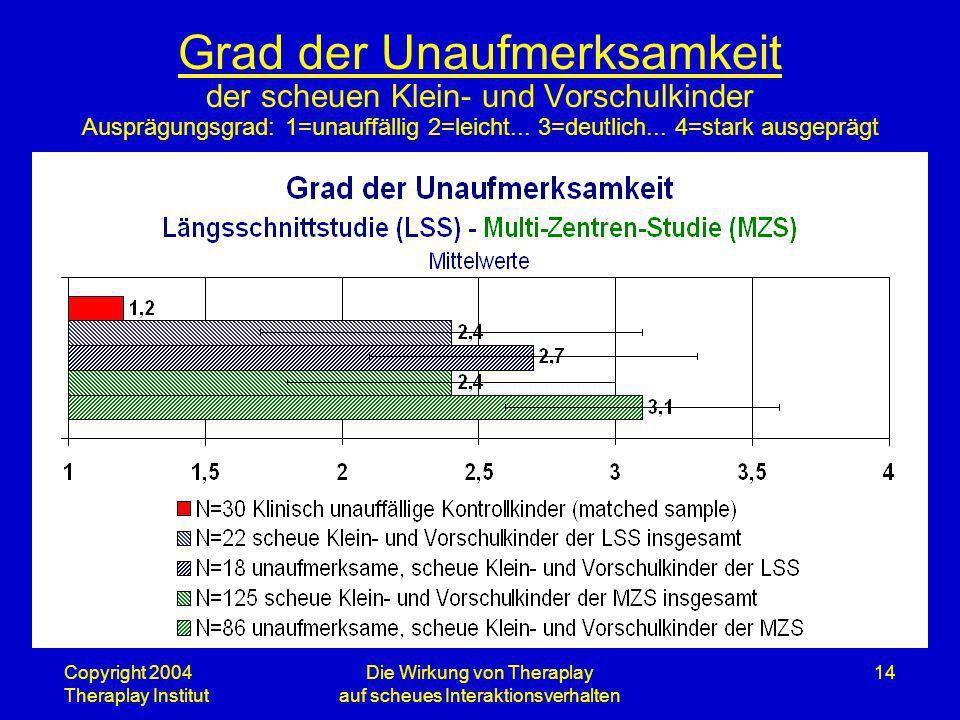 Copyright 2004 Theraplay Institut Die Wirkung von Theraplay auf scheues Interaktionsverhalten 14 Grad der Unaufmerksamkeit der scheuen Klein- und Vors