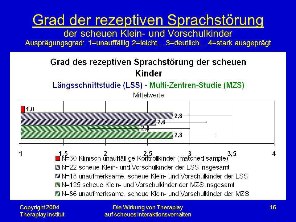 Copyright 2004 Theraplay Institut Die Wirkung von Theraplay auf scheues Interaktionsverhalten 16 Grad der rezeptiven Sprachstörung der scheuen Klein-