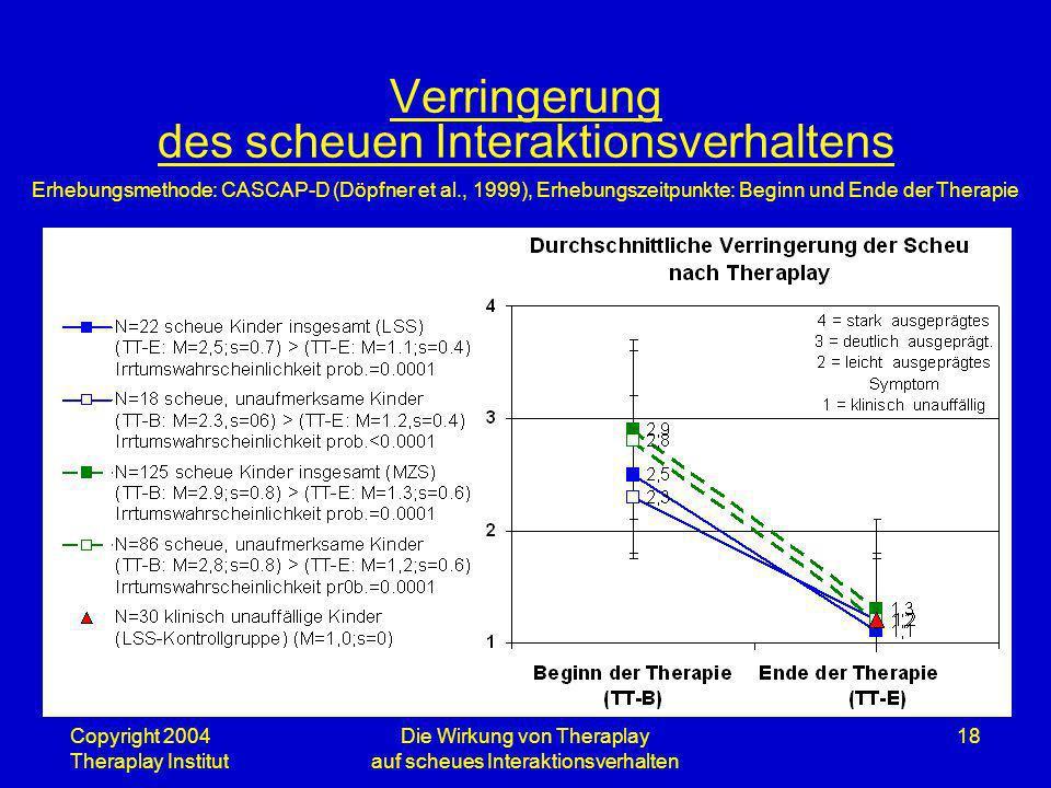 Copyright 2004 Theraplay Institut Die Wirkung von Theraplay auf scheues Interaktionsverhalten 18 Verringerung des scheuen Interaktionsverhaltens Erheb